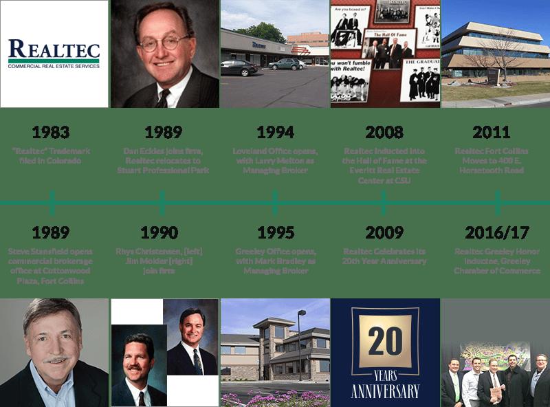 Realtec Company History Timeline
